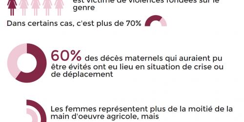 la situation des femmes en temps de crise